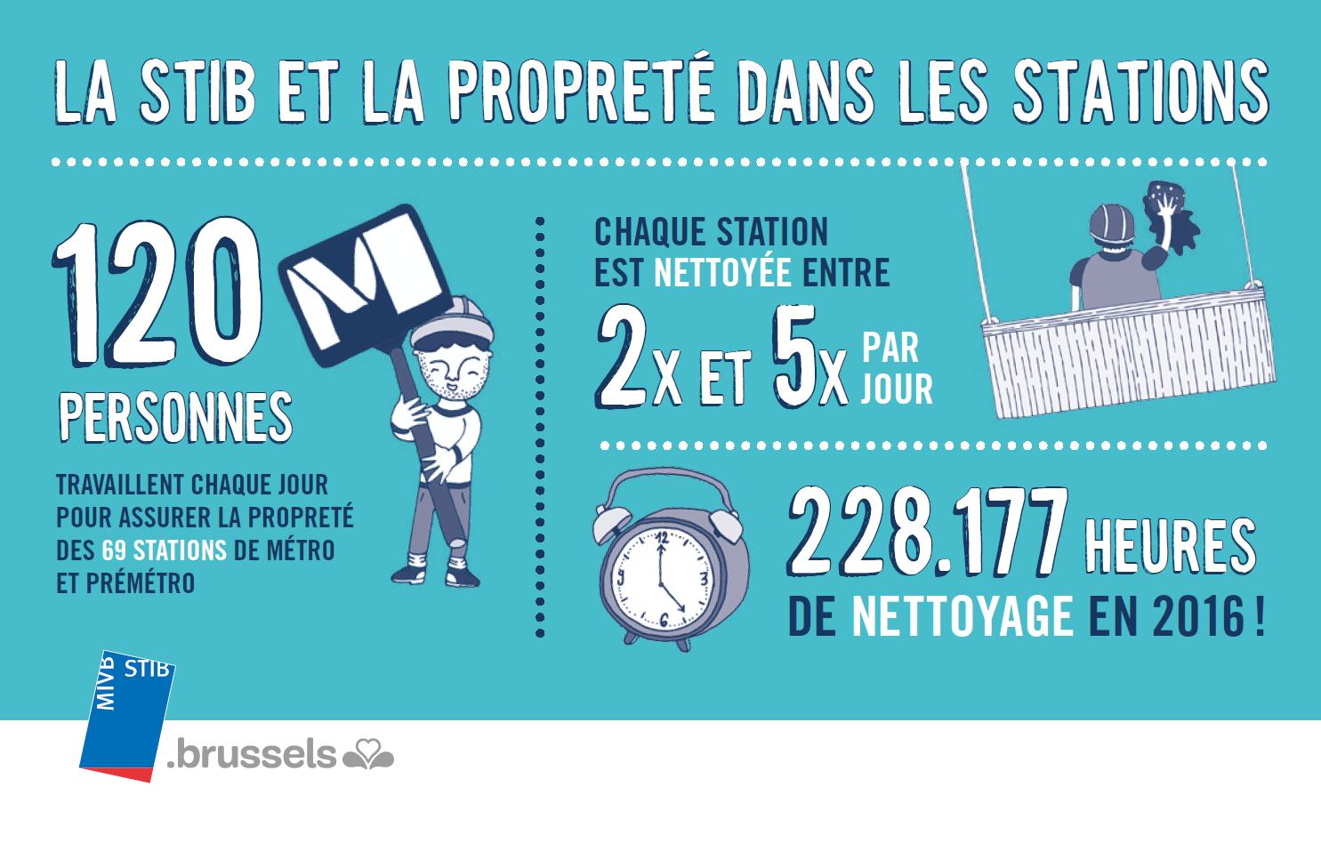 infographie proprete STIB 2016