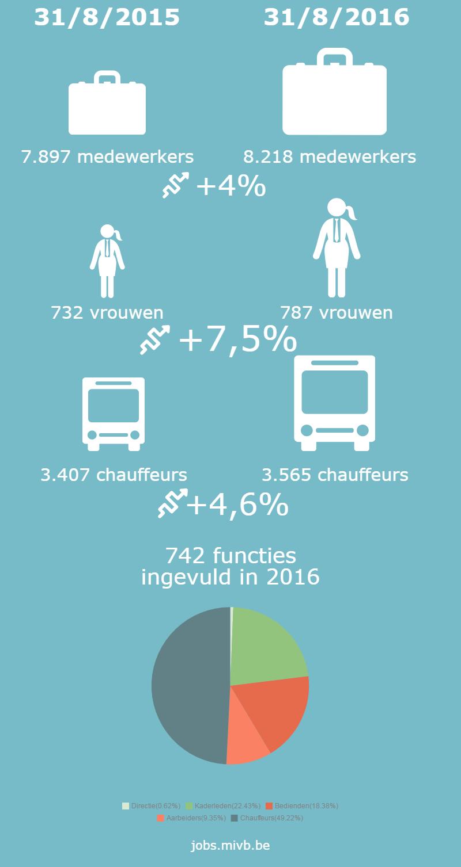 infografiek-mivb-jobs