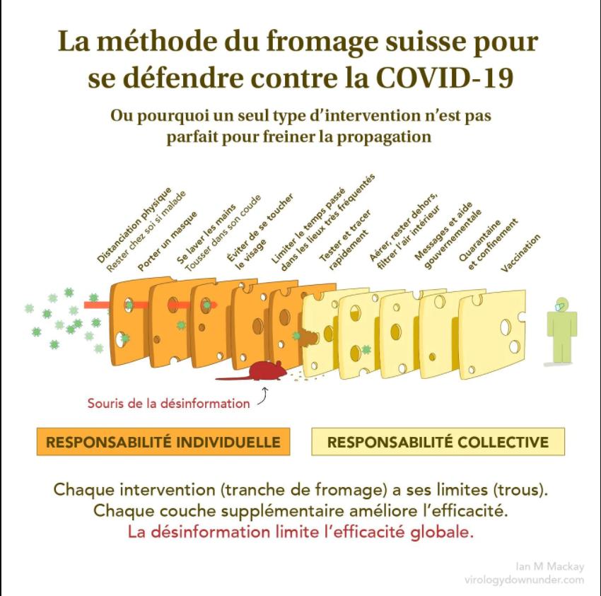 La méthode du Fromage Suisse, dont la ventilation dans nos transports peut être associée.
